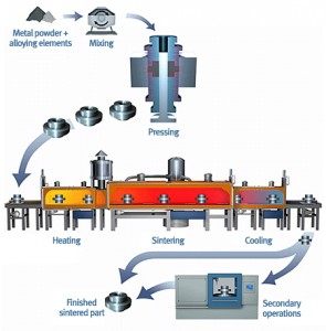 Metal Injection Molding Furnace Processing
